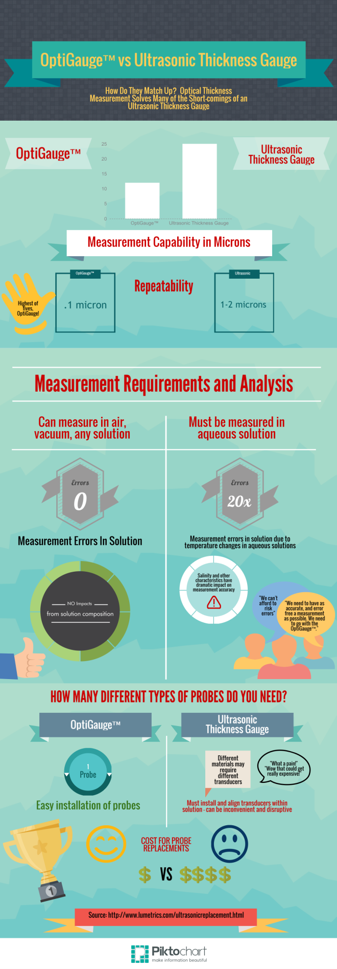 ultrasonic thickness gauge replacement, optical thickness measurement, infographic